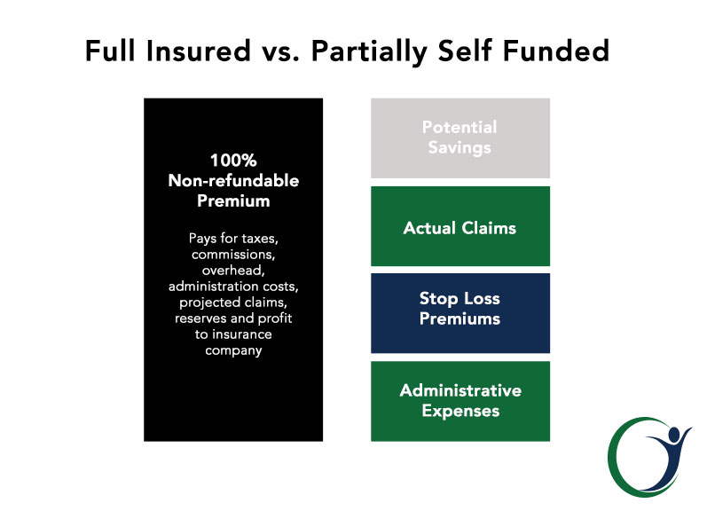 Self Funding and Insured Stop-Loss Managed Plans