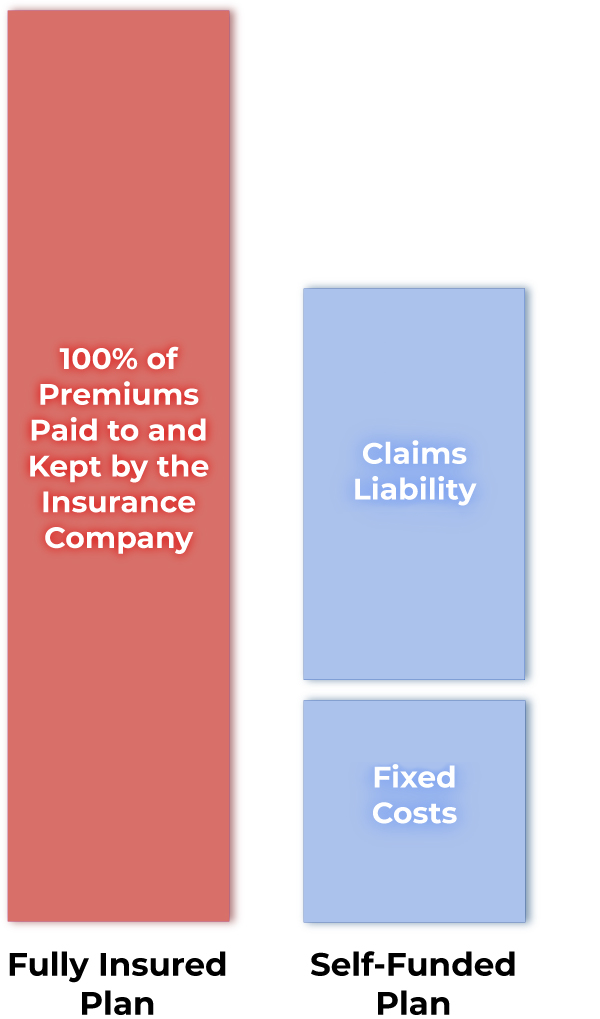 100% Premiums Chart vsa Claims liability