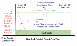 Self Funded Plan